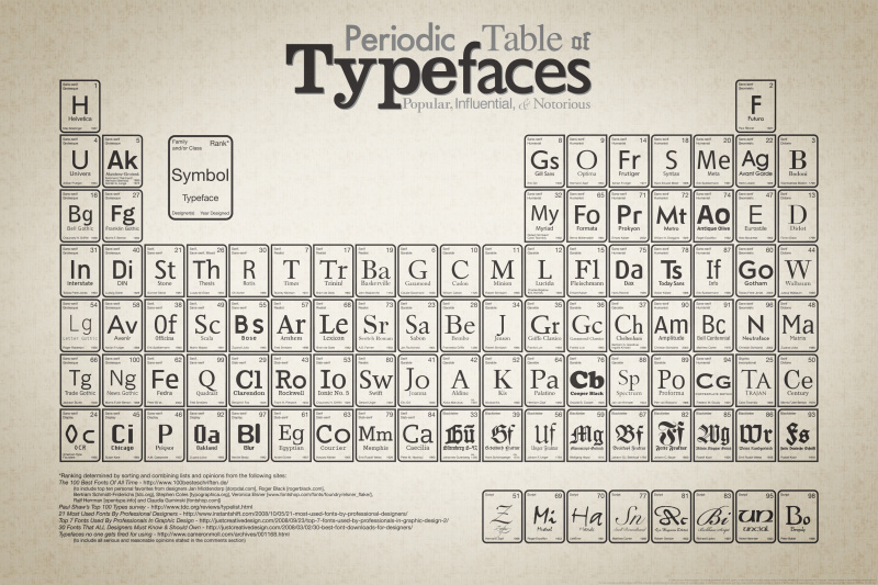 File:Periodic Table of Typefaces.jpg