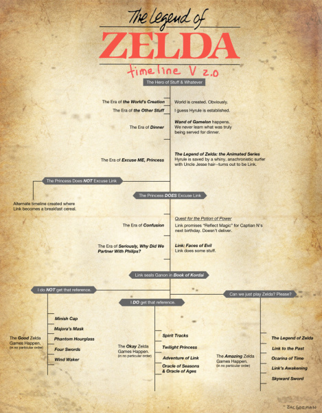 File:Legend of Zelda - Time Line (Humorous).jpg
