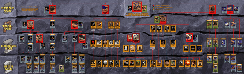 File:Age of Empires - W32 - Tech Tree.png