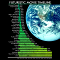 Dan Meth - Futuristic Movie Time Line.png