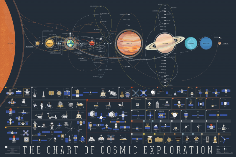 File:PopChartLab - The Chart of Cosmic Exploration.png
