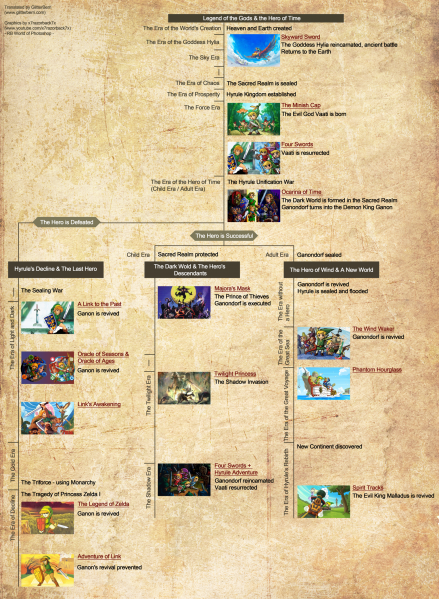 File:Legend of Zelda - Time Line.png