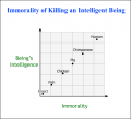 Immorality of Killing an Intelligent Being.png