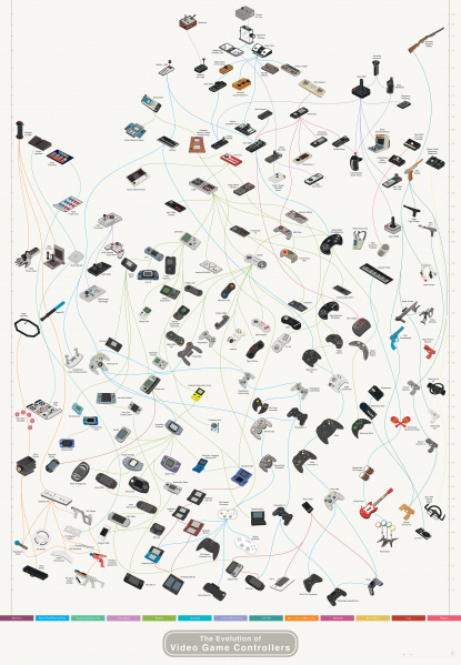 File:PopChartLab - The Evolution of Video Game Controllers.jpg